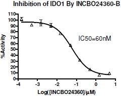 IDO1 Inhibitor Screening Assay Kit 使用例
