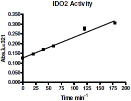IDO2 Inhibitor Screening Assay Kit 使用例