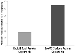 ExoMS Surface Protein Capture Kit