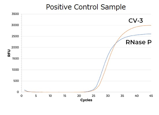 Quick-DNA/RNA-covid-positive-control