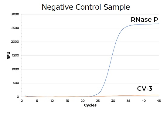 Quick-DNA/RNA-covid-negative-control
