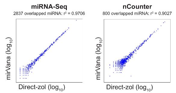 Non-biased miRNA Recovery