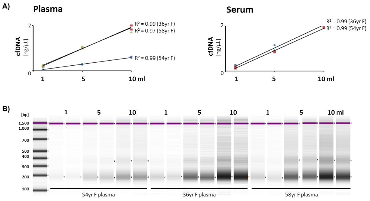Quick-cfDNA Serum & Plasma Kitの使用例1