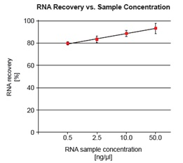 RNA Clean & Concentratorの使用例